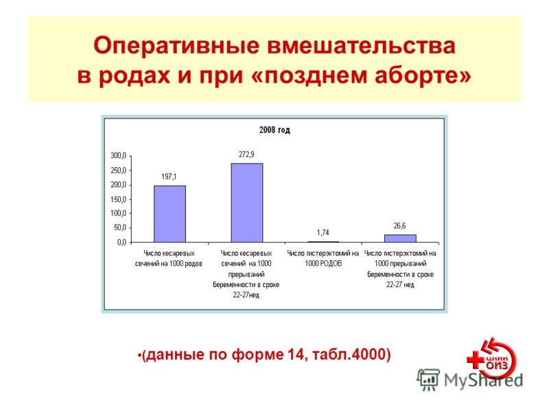 Оперативные вмешательства в родах и при «позднем аборте» ( данные по форме 14, табл.4000)