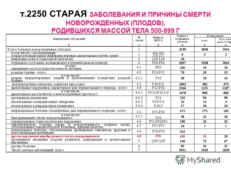т.2250 СТАРАЯ ЗАБОЛЕВАНИЯ И ПРИЧИНЫ СМЕРТИ НОВОРОЖДЕННЫХ (ПЛОДОВ), РОДИВШИХСЯ МАССОЙ ТЕЛА 500-999 Г