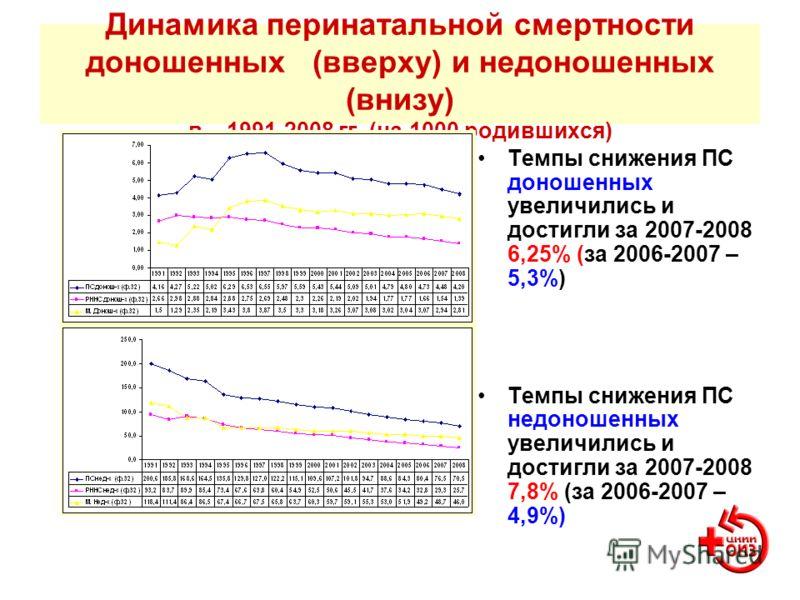 Динамика перинатальной смертности доношенных (вверху) и недоношенных (внизу) в 1991-2008 гг. (на 1000 родившихся) Темпы снижения ПС доношенных увеличились и достигли за 2007-2008 6,25% (за 2006-2007 – 5,3%) Темпы снижения ПС недоношенных увеличились