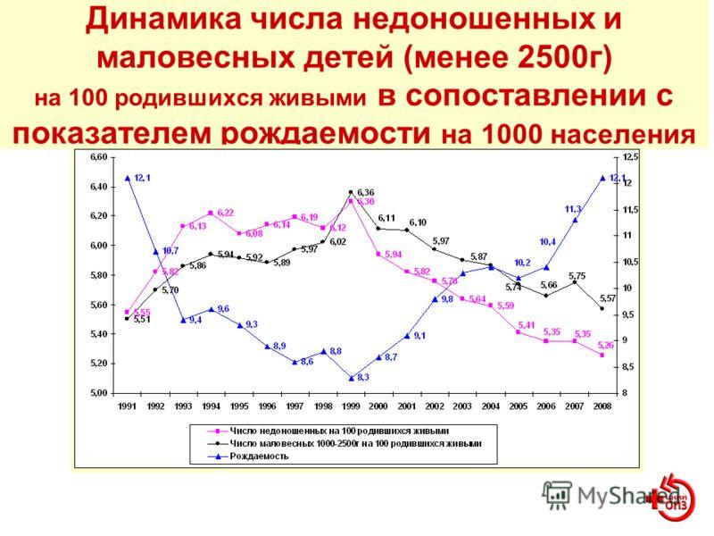 Динамика числа недоношенных и маловесных детей (менее 2500г) на 100 родившихся живыми в сопоставлении с показателем рождаемости на 1000 населения