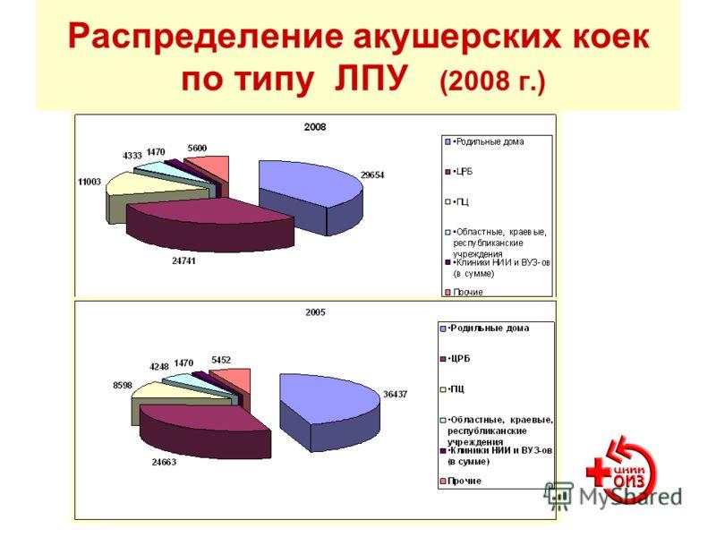 Распределение акушерских коек по типу ЛПУ (2008 г.)