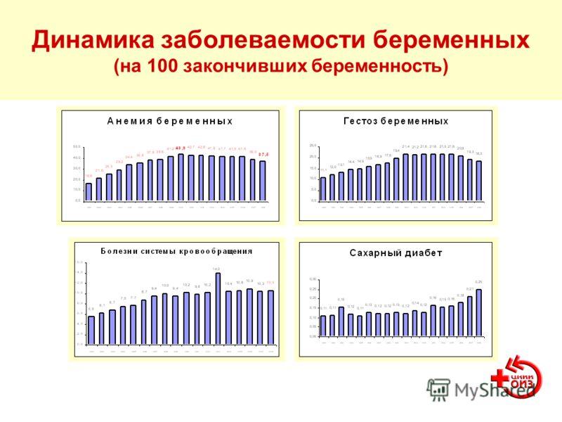 Динамика заболеваемости беременных (на 100 закончивших беременность)
