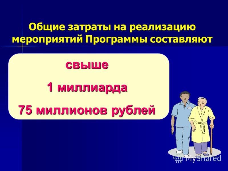свыше 1 миллиарда 75 миллионов рублей Общие затраты на реализацию мероприятий Программы составляют