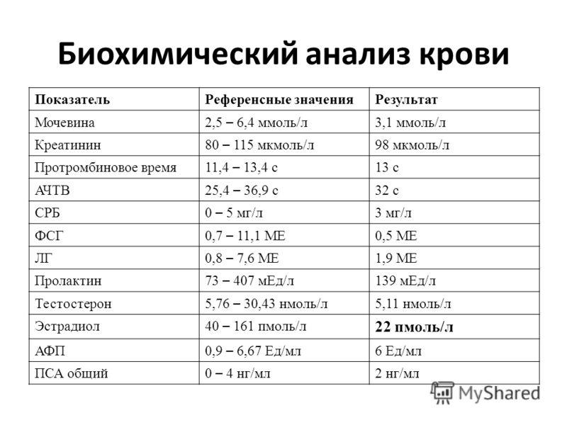 ПоказательРеференсные значенияРезультат Мочевина 2,5 – 6,4 ммоль/л 3,1 ммоль/л Креатинин 80 – 115 мкмоль/л 98 мкмоль/л Протромбиновое время 11,4 – 13,4 с 13 с АЧТВ 25,4 – 36,9 с 32 с СРБ 0 – 5 мг/л 3 мг/л ФСГ 0,7 – 11,1 МЕ 0,5 МЕ ЛГ 0,8 – 7,6 МЕ 1,9