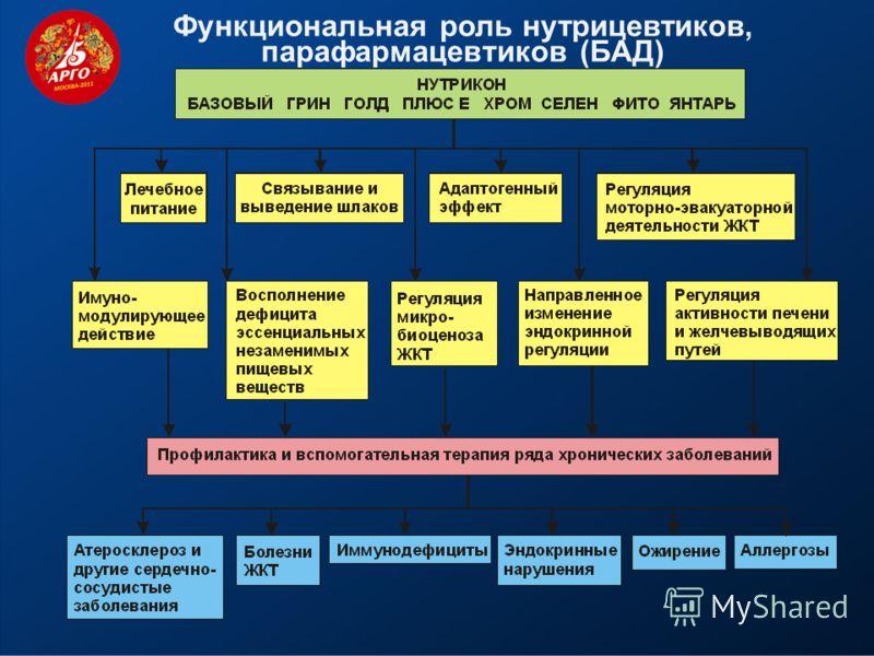 Функциональная роль нутрицевтиков, парафармацевтиков (БАД)
