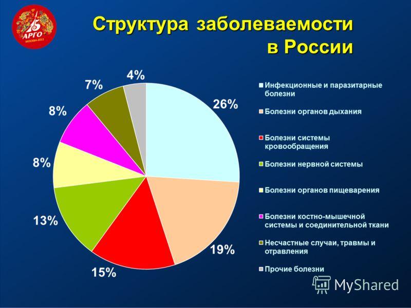 Cтруктура заболеваемости в России