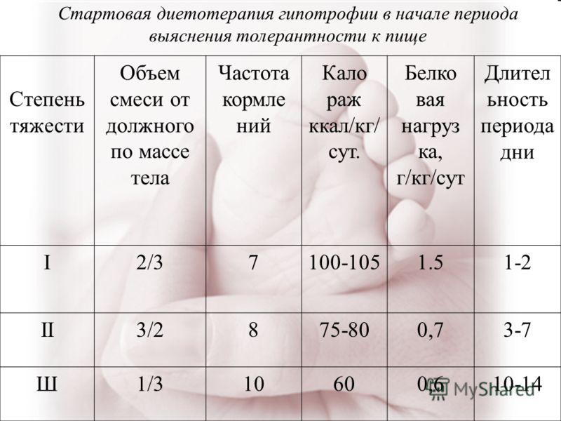 Степень тяжести Объем смеси от должного по массе тела Частота кормле ний Кало раж ккал/кг/ сут. Белко вая нагруз ка, г/кг/сут Длител ьность периода дни I2/37100-1051.51-2 II3/2875-800,73-7 Ш1/310600,610-14 Стартовая диетотерапия гипотрофии в начале п