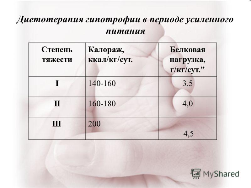 Степень тяжести Калораж, ккал/кг/сут. Белковая нагрузка, г/кг/сут. I140-1603.5 II160-1804,0 Ш200 4,5 Диетотерапия гипотрофии в периоде усиленного питания