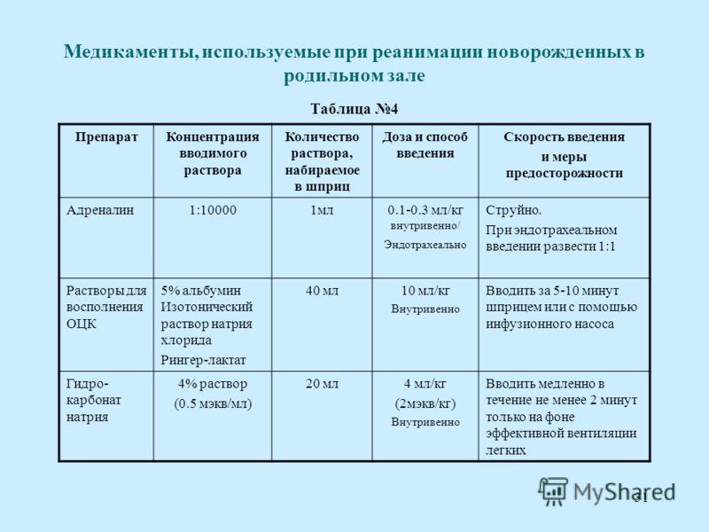 30 Схема реанимации новорожденных в родильном доме