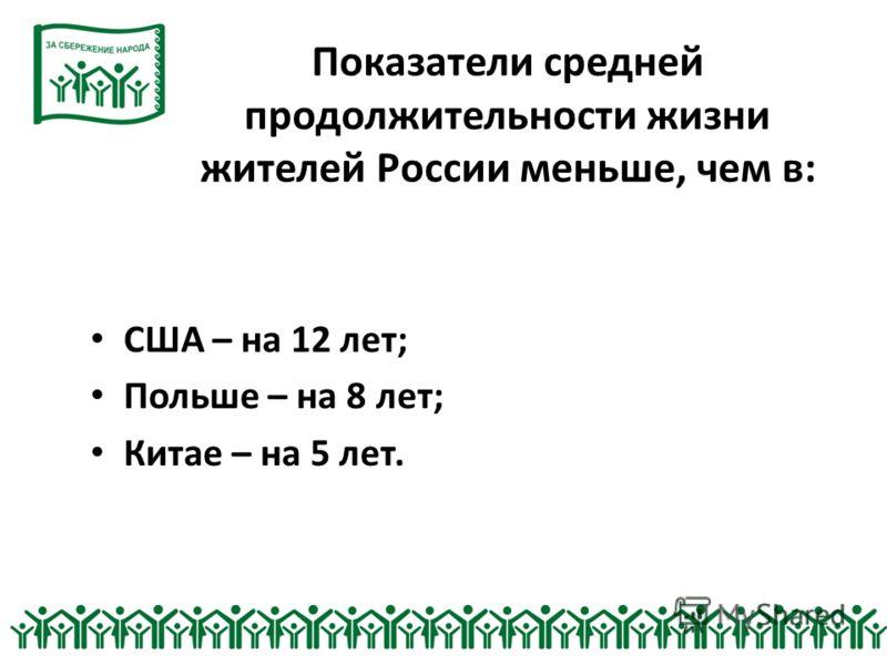 Показатели средней продолжительности жизни жителей России меньше, чем в: США – на 12 лет; Польше – на 8 лет; Китае – на 5 лет.