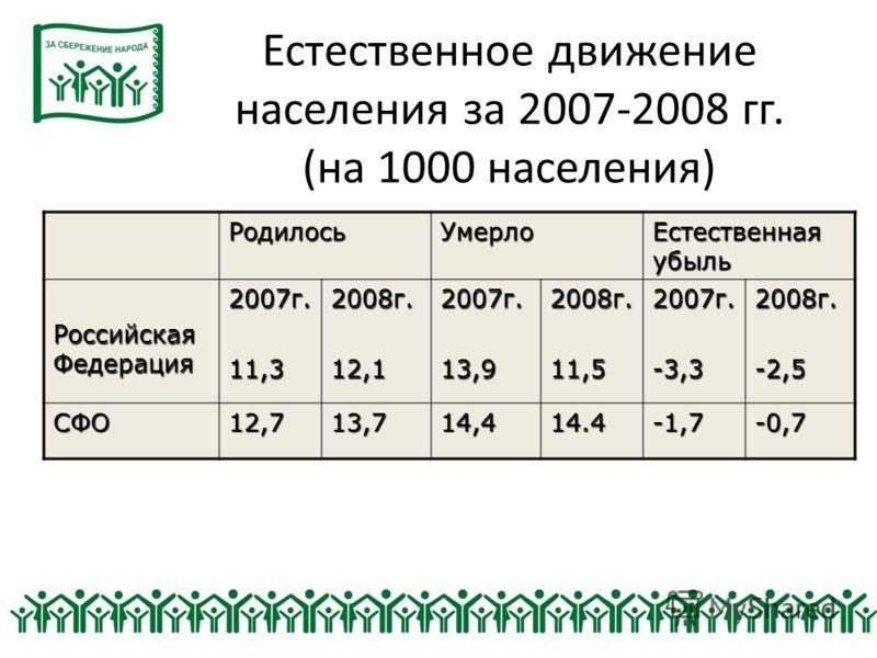 Естественное движение населения за 2007-2008 гг. (на 1000 населения) РодилосьУмерло Естественная убыль Российская Федерация 2007г.11,32008г.12,12007г.13,92008г.11,52007г.-3,32008г.-2,5 СФО12,713,714,414.4-1,7-0,7