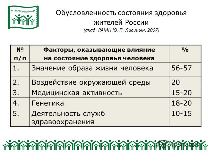Обусловленность состояния здоровья жителей России (акад. РАМН Ю. П. Лисицын, 2007) п/п Факторы, оказывающие влияние на состояние здоровья человека % 1.Значение образа жизни человека56-57 2.Воздействие окружающей среды20 3.Медицинская активность15-20