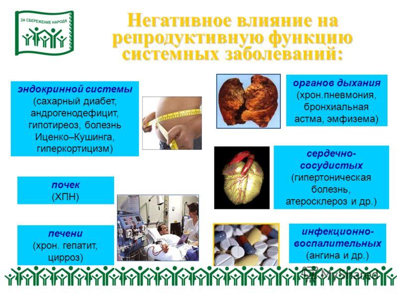Негативное влияние на репродуктивную функцию системных заболеваний: органов дыхания (хрон.пневмония, бронхиальная астма, эмфизема) инфекционно- воспалительных (ангина и др.) печени (хрон. гепатит, цирроз) эндокринной системы (сахарный диабет, андроге