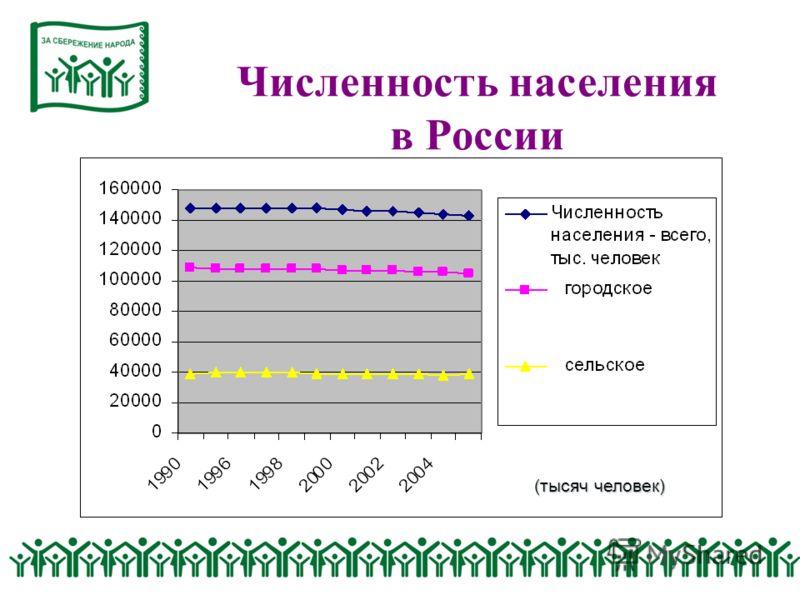 Численность населения в России (тысяч человек)