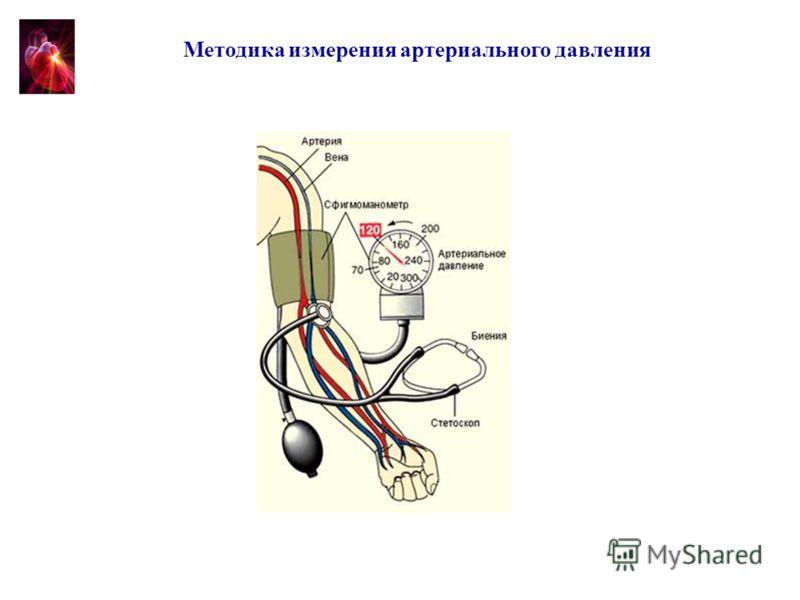 Методика измерения артериального давления