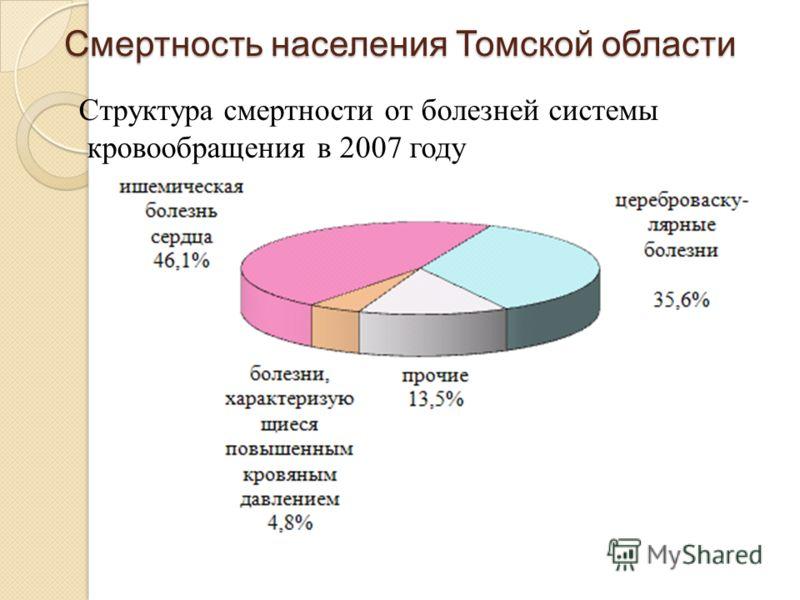 Структура смертности от болезней системы кровообращения в 2007 году Смертность населения Томской области
