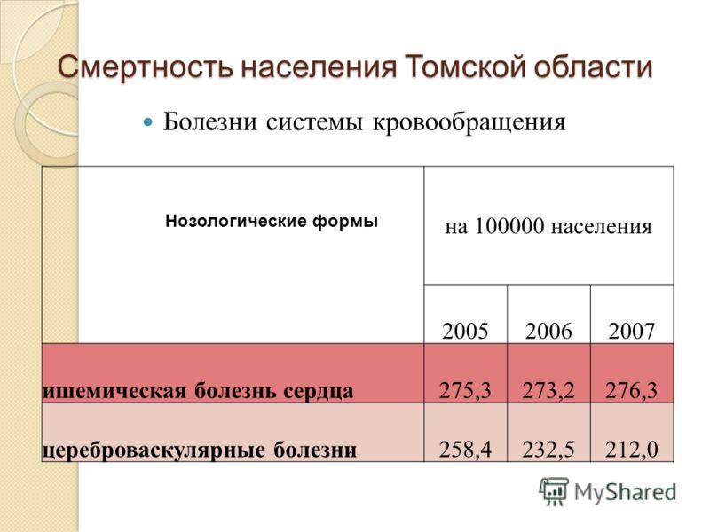 Болезни системы кровообращения Смертность населения Томской области на 100000 населения 200520062007 ишемическая болезнь сердца275,3273,2276,3 цереброваскулярные болезни258,4232,5212,0 Нозологические формы
