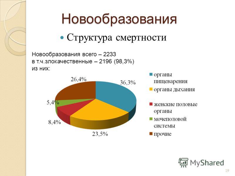 Новообразования Структура смертности 19 Новообразования всего – 2233 в т.ч.злокачественные – 2196 (98,3%) из них: