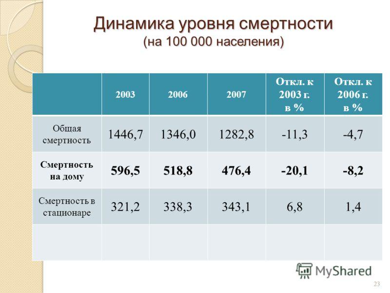 23 Динамика уровня смертности (на 100 000 населения) 200320062007 Откл. к 2003 г. в % Откл. к 2006 г. в % Общая смертность 1446,71346,01282,8-11,3-4,7 Смертность на дому 596,5518,8476,4-20,1-8,2 Смертность в стационаре 321,2338,3343,16,81,4 23