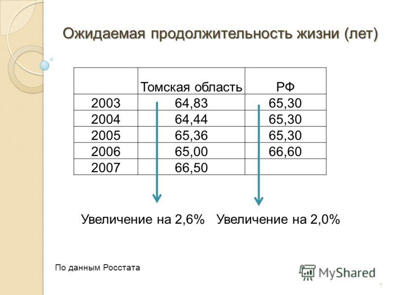 7 Ожидаемая продолжительность жизни (лет) Томская областьРФ 200364,8365,30 200464,4465,30 200565,3665,30 200665,0066,60 200766,50 Увеличение на 2,6%Увеличение на 2,0% По данным Росстата