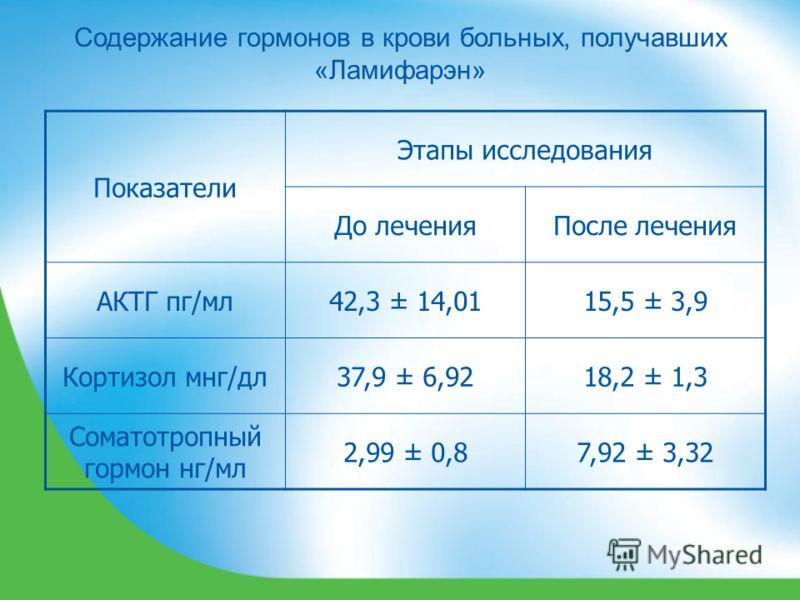 Содержание гормонов в крови больных, получавших «Ламифарэн» Показатели Этапы исследования До леченияПосле лечения АКТГ пг/мл42,3 ± 14,0115,5 ± 3,9 Кортизол мнг/дл37,9 ± 6,9218,2 ± 1,3 Соматотропный гормон нг/мл 2,99 ± 0,87,92 ± 3,32