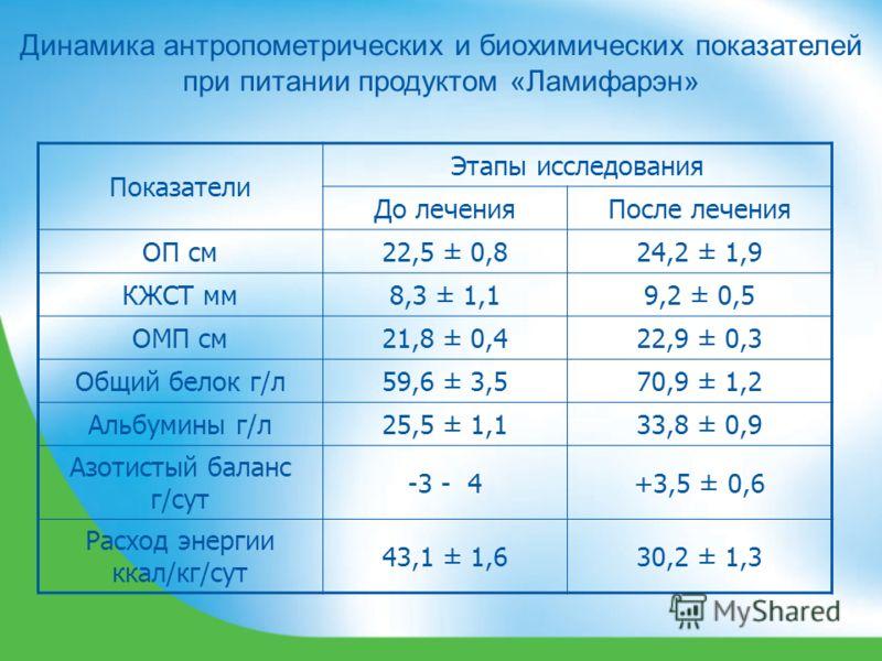 Динамика антропометрических и биохимических показателей при питании продуктом «Ламифарэн» Показатели Этапы исследования До леченияПосле лечения ОП см22,5 ± 0,824,2 ± 1,9 КЖСТ мм8,3 ± 1,19,2 ± 0,5 ОМП см21,8 ± 0,422,9 ± 0,3 Общий белок г/л59,6 ± 3,570