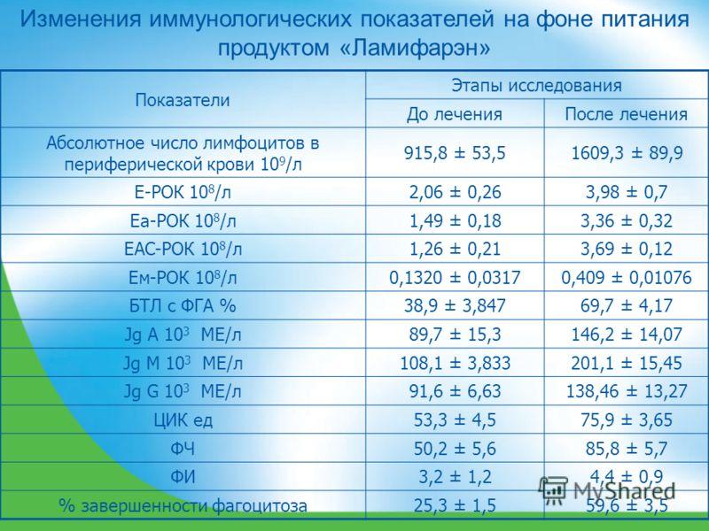 Изменения иммунологических показателей на фоне питания продуктом «Ламифарэн» Показатели Этапы исследования До леченияПосле лечения Абсолютное число лимфоцитов в периферической крови 10 9 /л 915,8 ± 53,51609,3 ± 89,9 Е-РОК 10 8 /л2,06 ± 0,263,98 ± 0,7