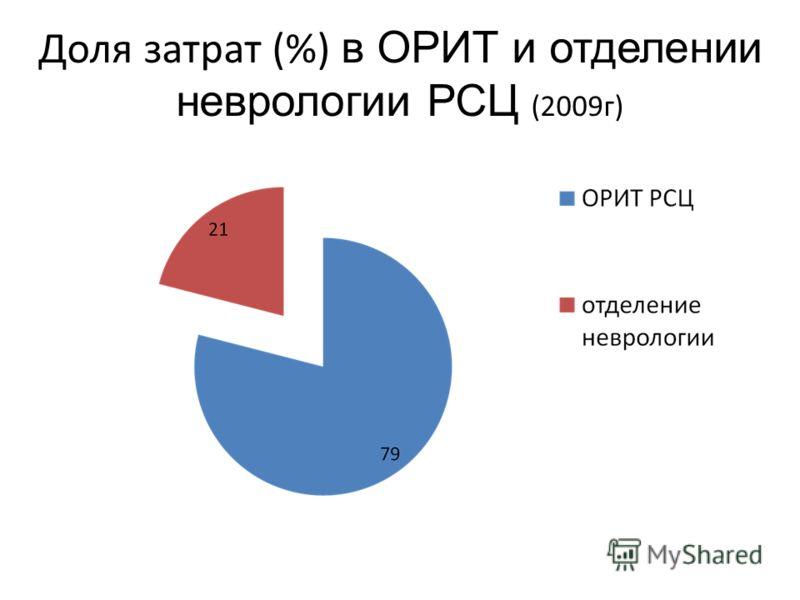 Доля затрат (%) в ОРИТ и отделении неврологии РСЦ (2009г)