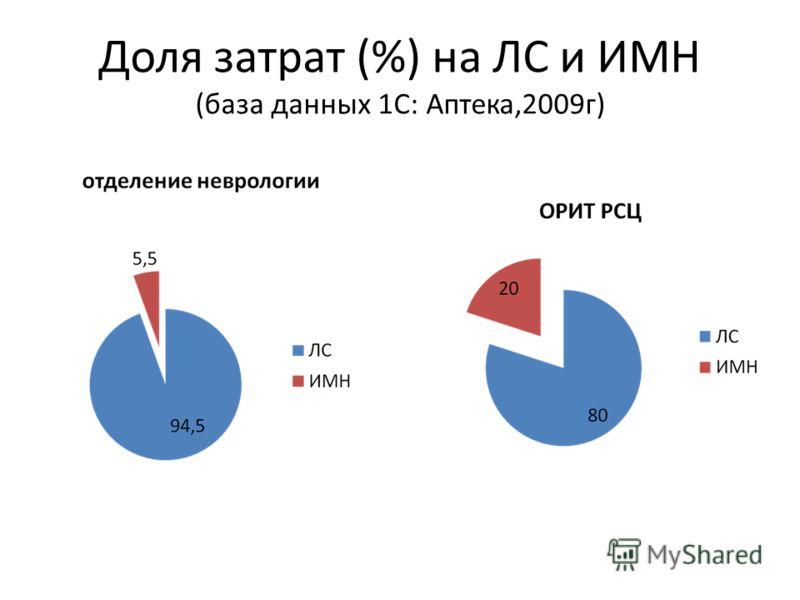 Доля затрат (%) на ЛС и ИМН (база данных 1С: Аптека,2009г)