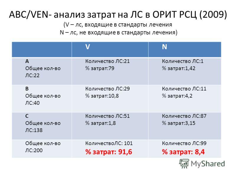 АВС/VЕN- анализ затрат на ЛС в ОРИТ РСЦ (2009) (V – лс, входящие в стандарты лечения N – лс, не входящие в стандарты лечения) VN А Общее кол-во ЛС:22 Количество ЛС:21 % затрат:79 Количество ЛС:1 % затрат:1,42 В Общее кол-во ЛС:40 Количество ЛС:29 % з