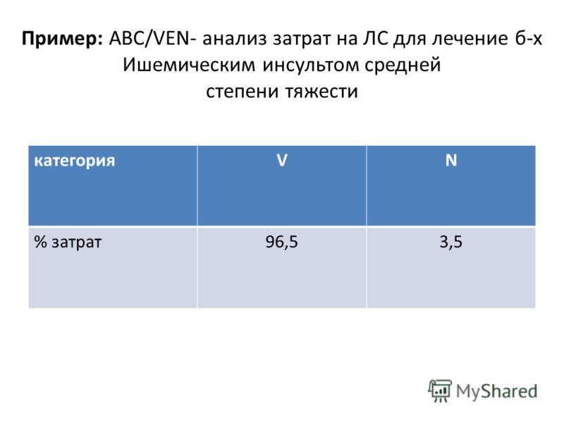 Пример: АВС/VEN- анализ затрат на ЛС для лечение б-х Ишемическим инсультом средней степени тяжести категорияVN % затрат96,53,5
