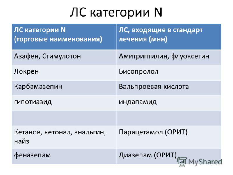 ЛС категории N (торговые наименования) ЛС, входящие в стандарт лечения (мнн) Азафен, СтимулотонАмитриптилин, флуоксетин ЛокренБисопролол КарбамазепинВальпроевая кислота гипотиазидиндапамид Кетанов, кетонал, анальгин, найз Парацетамол (ОРИТ) феназепам