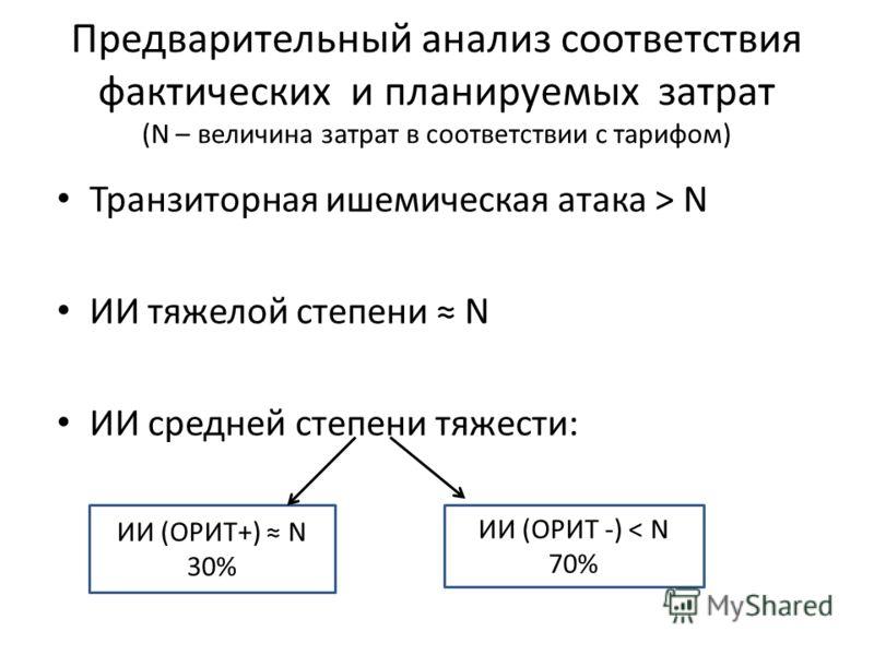 Предварительный анализ соответствия фактических и планируемых затрат (N – величина затрат в соответствии с тарифом) Транзиторная ишемическая атака > N ИИ тяжелой степени N ИИ средней степени тяжести: ИИ (ОРИТ+) N 30% ИИ (ОРИТ -) ˂ N 70%