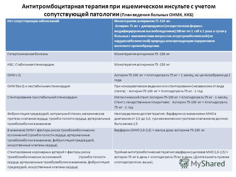 Антитромбоцитарная терапия при ишемическом инсульте с учетом сопутствующей патологии (План ведения больных ОНМК, ККБ) Нет сопутствующих заболеваний Монотерапия аспирином 75-150 мг. Аспирин 75 мг + дипиридамол (лекарственная форма с модифицируемым выс