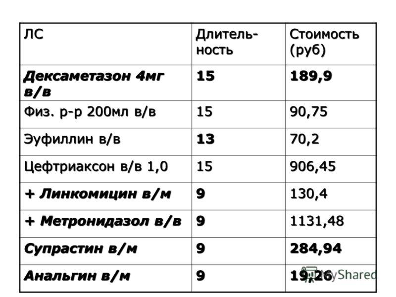 ЛС Длитель- ность Стоимость (руб) Дексаметазон 4мг в/в 15189,9 Физ. р-р 200мл в/в 1590,75 Эуфиллин в/в 1370,2 Цефтриаксон в/в 1,0 15906,45 + Линкомицин в/м 9130,4 + Метронидазол в/в 91131,48 Супрастин в/м 9284,94 Анальгин в/м 919,26