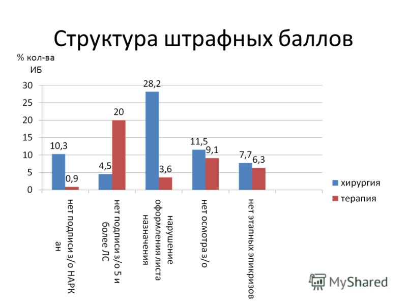 Структура штрафных баллов % кол-ва ИБ