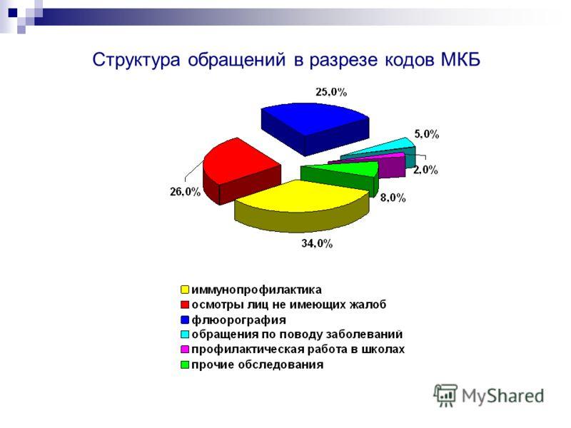 Структура обращений в разрезе кодов МКБ