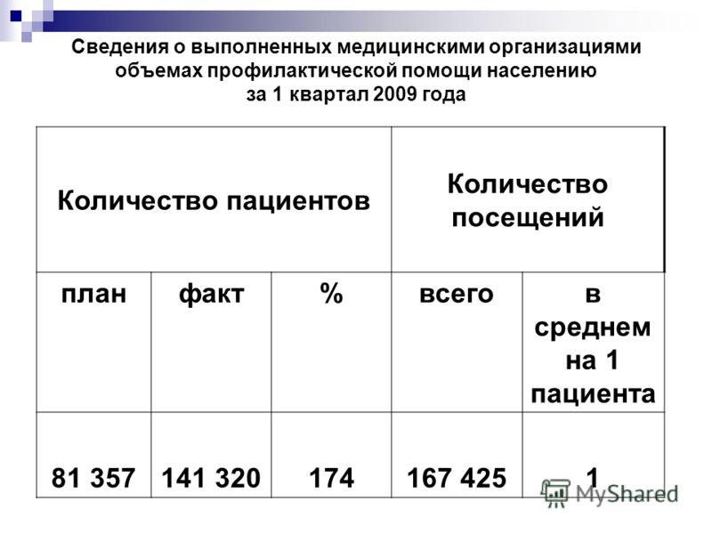 Сведения о выполненных медицинскими организациями объемах профилактической помощи населению за 1 квартал 2009 года Количество пациентов Количество посещений планфакт%всегов среднем на 1 пациента 81 357141 320174167 4251