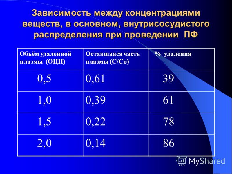 Зависимость между концентрациями веществ, в основном, внутрисосудистого распределения при проведении ПФ Объём удаленной плазмы (ОЦП) Оставшаяся часть плазмы (С/Со) % удаления 0,50,61 39 1,00,39 61 1,50,22 78 2,00,14 86