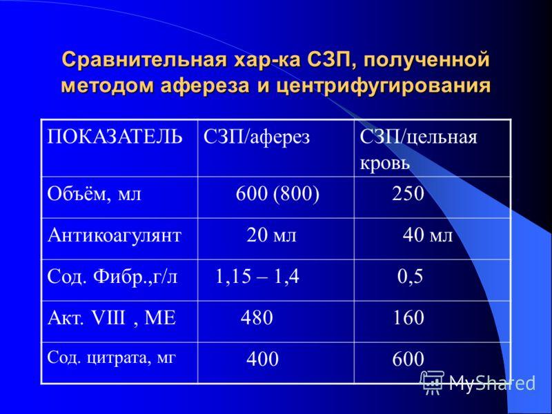 Сравнительная хар-ка СЗП, полученной методом афереза и центрифугирования ПОКАЗАТЕЛЬСЗП/аферезСЗП/цельная кровь Объём, мл 600 (800) 250 Антикоагулянт 20 мл 40 мл Сод. Фибр.,г/л 1,15 – 1,4 0,5 Акт. VIII, МЕ 480 160 Сод. цитрата, мг 400 600