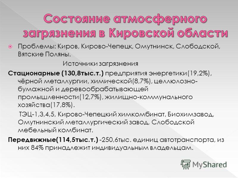 Проблемы: Киров, Кирово-Чепецк, Омутнинск, Слободской, Вятские Поляны. Источники загрязнения Стационарные (130,8тыс.т.) предприятия энергетики(19,2%), чёрной металлургии, химической(8,7%), целлюлозно- бумажной и деревообрабатывающей промышленности(12