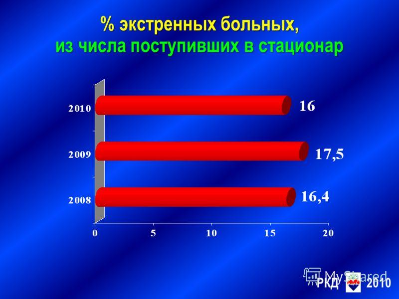 РКД2010 % экстренных больных, из числа поступивших в стационар