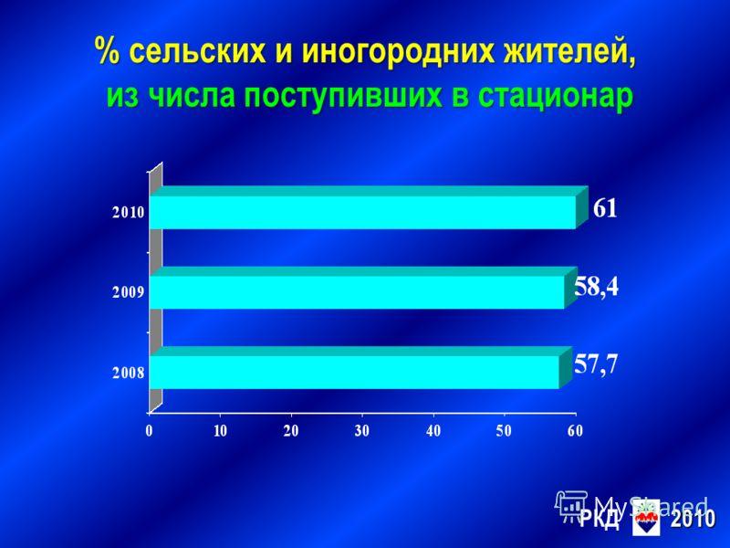 РКД2010 % сельских и иногородних жителей, % сельских и иногородних жителей, из числа поступивших в стационар из числа поступивших в стационар