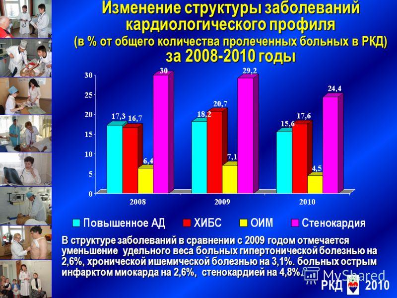 Изменение структуры заболеваний кардиологического профиля (в % от общего количества пролеченных больных в РКД) за 2008-2010 годы РКД2010 В структуре заболеваний в сравнении с 2009 годом отмечается уменьшение удельного веса больных гипертонической бол