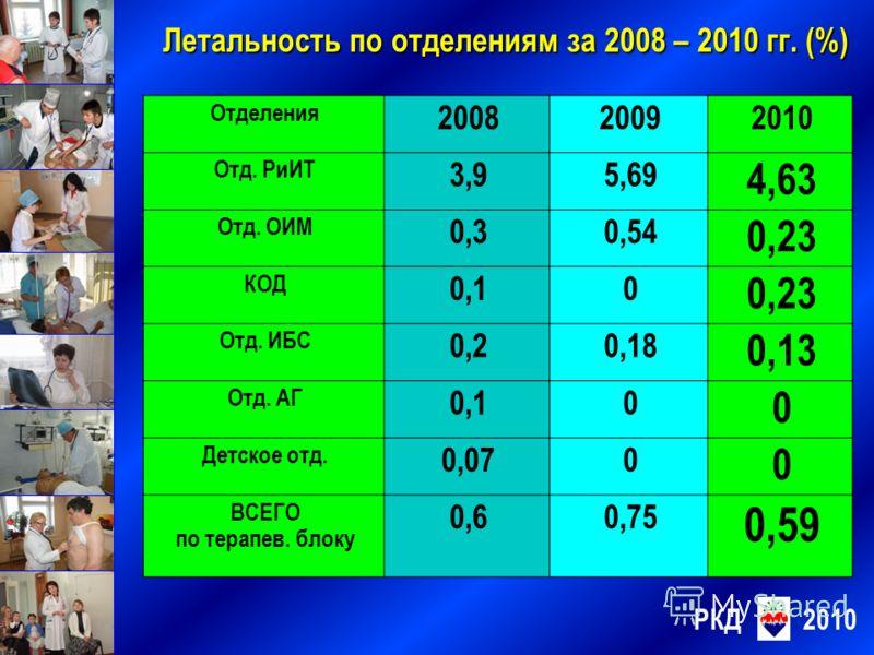 РКД2010 Летальность по отделениям за 2008 – 2010 гг. (%) Отделения 200820092010 Отд. РиИТ 3,95,69 4,63 Отд. ОИМ 0,30,54 0,23 КОД 0,10 0,23 Отд. ИБС 0,20,18 0,13 Отд. АГ 0,10 0 Детское отд. 0,070 0 ВСЕГО по терапев. блоку 0,60,75 0,59
