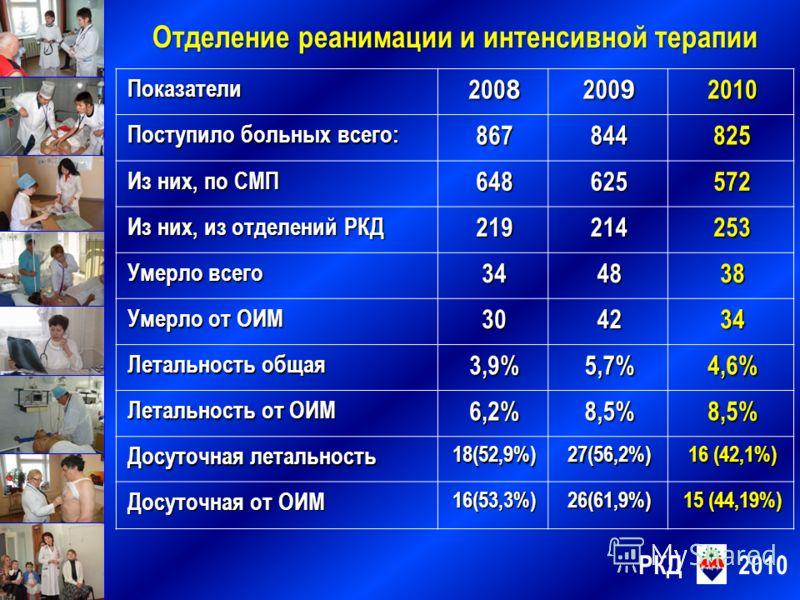 Показатели 200 8 200 9 2010 Поступило больных всего: 867844825 Из них, по СМП 648625572 Из них, из отделений РКД 219214253 Умерло всего 344838 Умерло от ОИМ 304234 Летальность общая 3,9%5,7%4,6% Летальность от ОИМ 6,2%8,5%8,5% Досуточная летальность