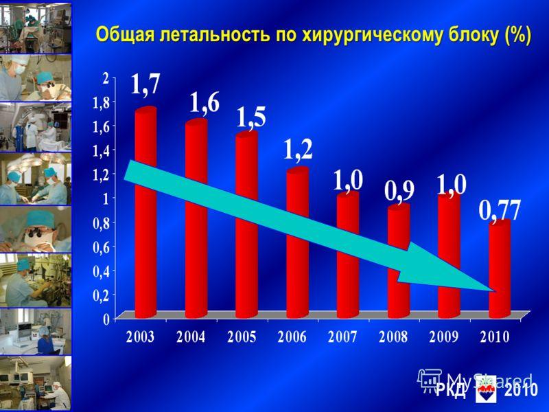 Общая летальность по хирургическому блоку (%) РКД2010
