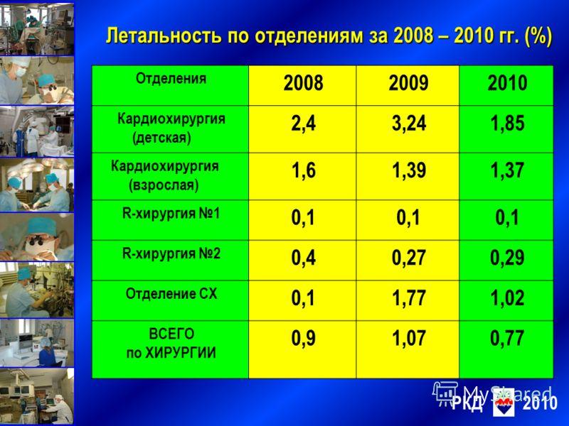 РКД2010 Летальность по отделениям за 2008 – 2010 гг. (%) Отделения 200820092010 Кардиохирургия (детская) 2,43,241,85 Кардиохирургия (взрослая) 1,61,391,37 R-хирургия 1 0,1 R-хирургия 2 0,40,270,29 Отделение СХ 0,11,771,02 ВСЕГО по ХИРУРГИИ 0,91,070,7