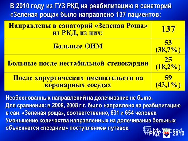 В 2010 году из ГУЗ РКД на реабилитацию в санаторий «Зеленая роща» было направлено 137 пациентов: РКД2010 Направлены в санаторий «Зеленая Роща» из РКД, из них: 137 Больные ОИМ 53 (38,7%) Больные после нестабильной стенокардии 25 (18,2%) После хирургич