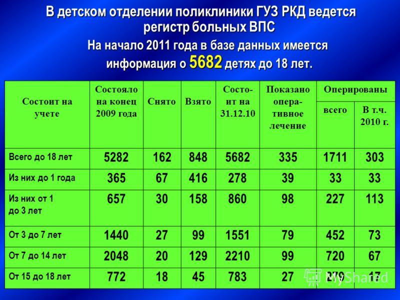 В детском отделении поликлиники ГУЗ РКД ведется регистр больных ВПС На начало 2011 года в базе данных имеется информация о 5682 детях до 18 лет. На начало 2011 года в базе данных имеется информация о 5682 детях до 18 лет. Состоит на учете Состояло на
